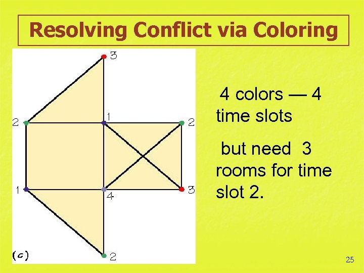 Resolving Conflict via Coloring 4 colors — 4 time slots but need 3 rooms