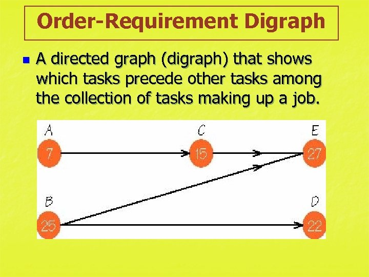 Order-Requirement Digraph n A directed graph (digraph) that shows which tasks precede other tasks