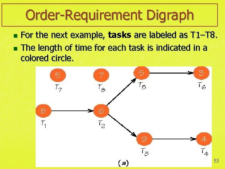 Order-Requirement Digraph For the next example, tasks are labeled as T 1–T 8. n