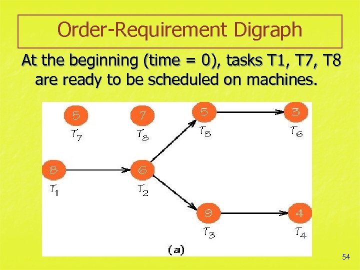 Order-Requirement Digraph At the beginning (time = 0), tasks T 1, T 7, T