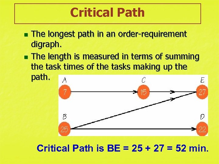Critical Path The longest path in an order-requirement digraph. n The length is measured