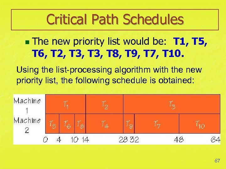 Critical Path Schedules n The new priority list would be: T 1, T 5,