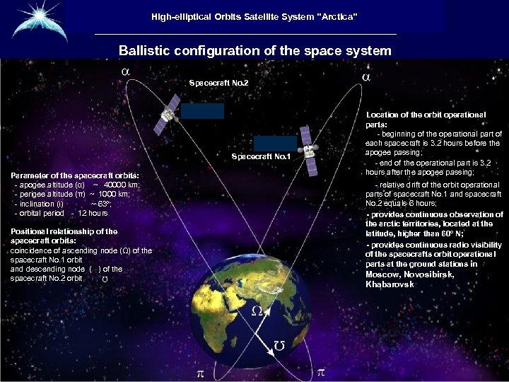 Высокоэллиптическая гидрометеорологическая High-elliptical Orbitsсистема «Арктика» космическая Satellite System