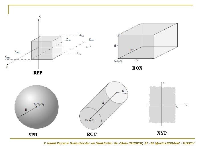 BOX RPP SPH RCC XYP 7. Ulusal Parçacık Hızlandırıcıları ve Detektörleri Yaz Okulu UPHDYO