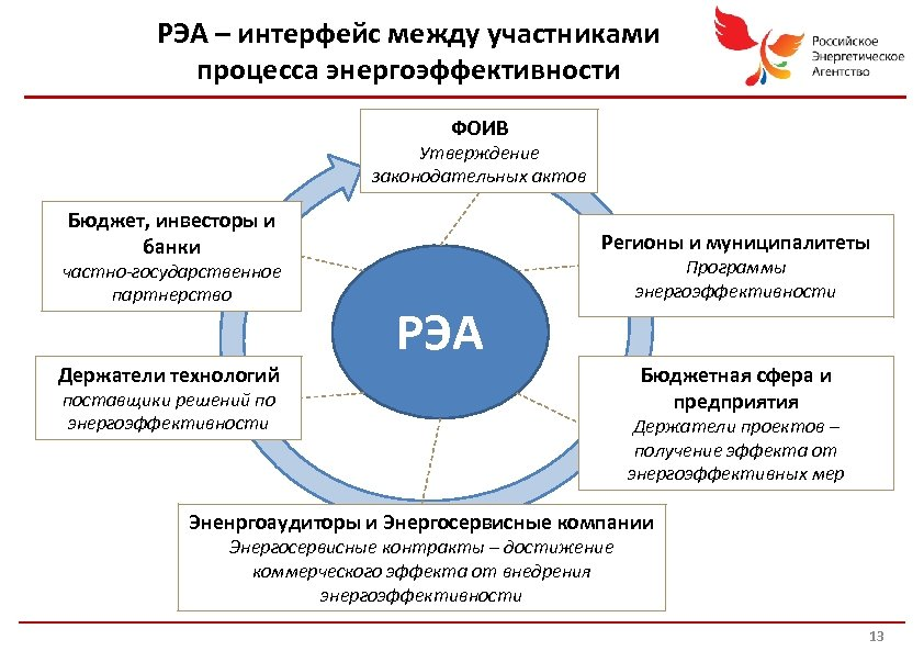 РЭА – интерфейс между участниками процесса энергоэффективности ФОИВ Утверждение законодательных актов Бюджет, инвесторы и