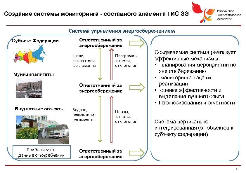 Создание системы мониторинга - составного элемента ГИС ЭЭ Система управления энергосбережением Субъект Федерации Ответственный