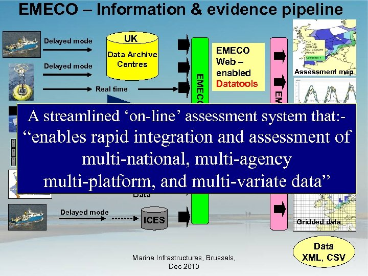 EMECO – Information & evidence pipeline Delayed mode UK Delayed mode Data Archive Centres