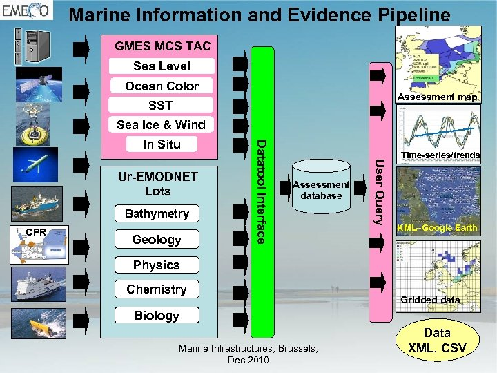 Marine Information and Evidence Pipeline GMES MCS TAC Sea Level Ocean Color Assessment map