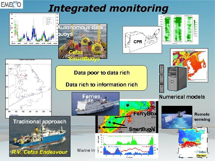 Integrated monitoring Autonomous data buoys CPR Cefas Smart. Buoys Data poor to data rich