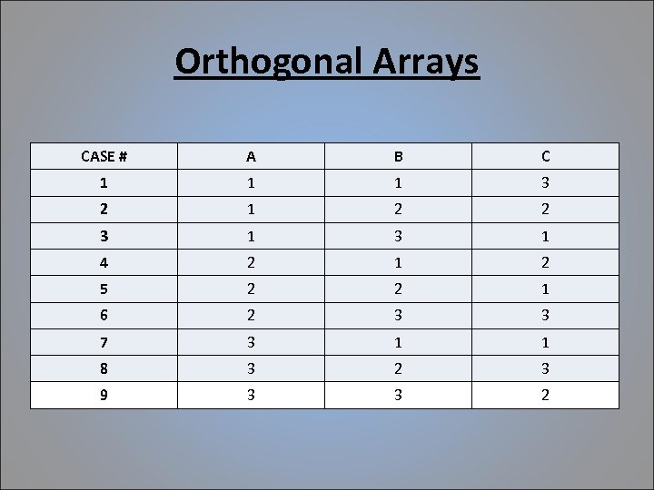 Orthogonal Arrays CASE # A B C 1 1 1 3 2 1 2