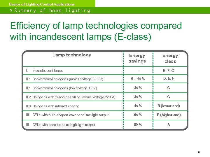 Basics of Lighting Control Applications > Summary of home lighting classification Efficiency of lamp