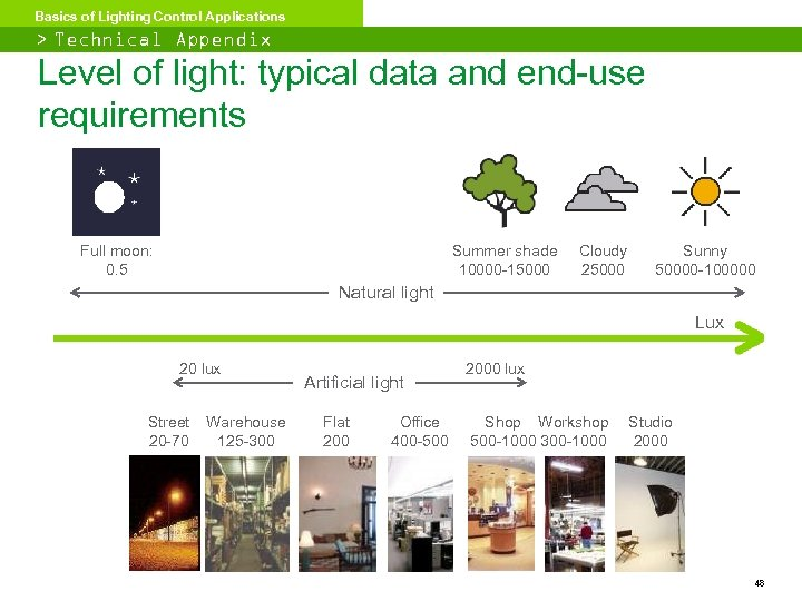Basics of Lighting Control Applications > Technical Appendix Level of light: typical data and