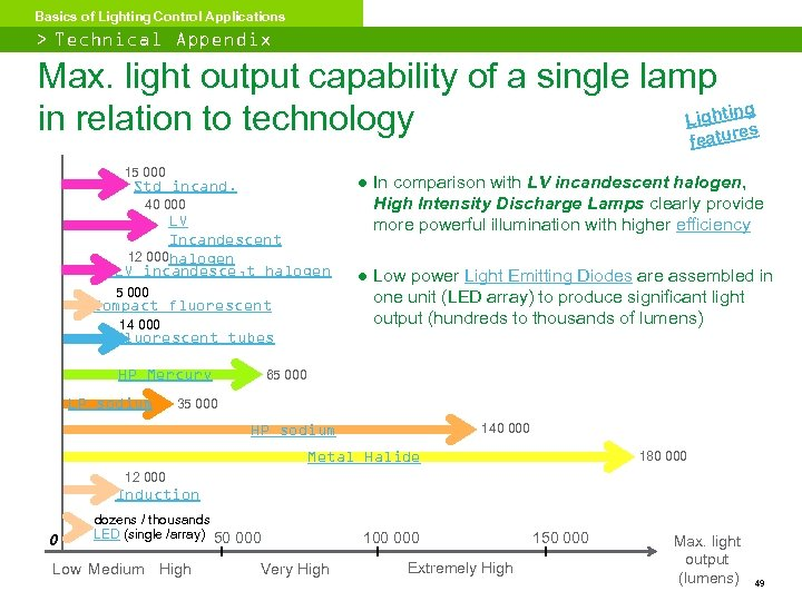 Basics of Lighting Control Applications > Technical Appendix Max. light output capability of a