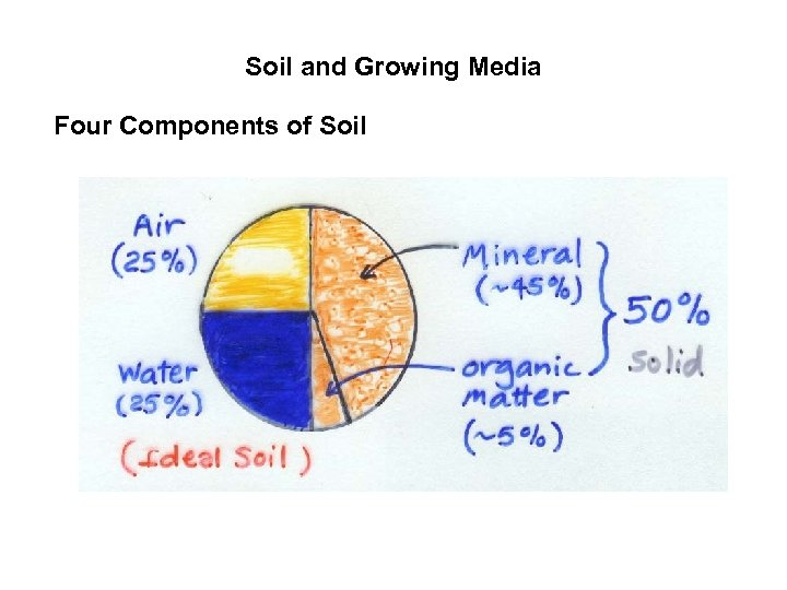 Soil and Growing Media Four Components of Soil