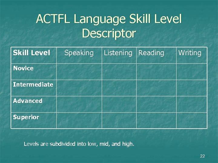 ACTFL Language Skill Level Descriptor Skill Level Speaking Listening Reading Writing Novice Intermediate Advanced