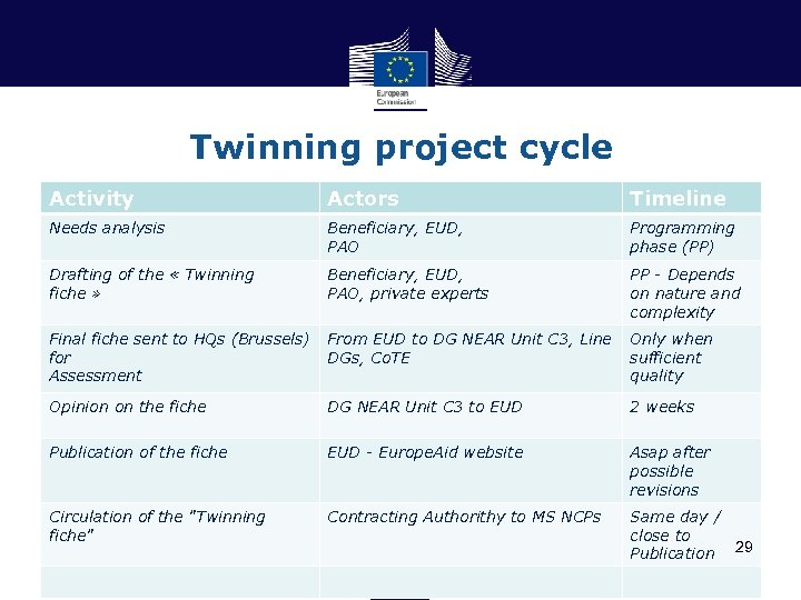 Twinning project cycle Activity Actors Timeline Needs analysis Beneficiary, EUD, PAO Programming phase (PP)