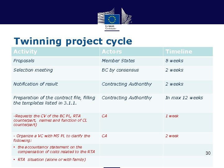 Twinning project cycle Activity Actors Timeline Proposals Member States 8 weeks Selection meeting BC