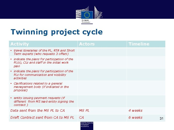 Twinning project cycle Activity Actors Timeline Data sent from the MS PL to CA