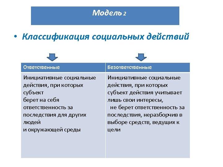Модель 2 • Классификация социальных действий Ответственные Безответственные Инициативные социальные действия, при которых субъект