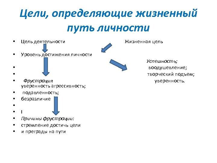 Цели, определяющие жизненный путь личности • Цель деятельности • Уровень достижения личности • •