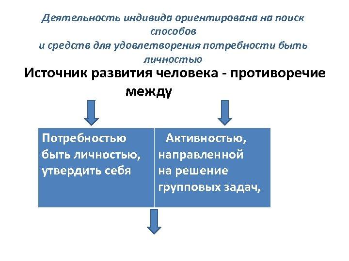 Деятельность индивида ориентирована на поиск способов и средств для удовлетворения потребности быть личностью Источник