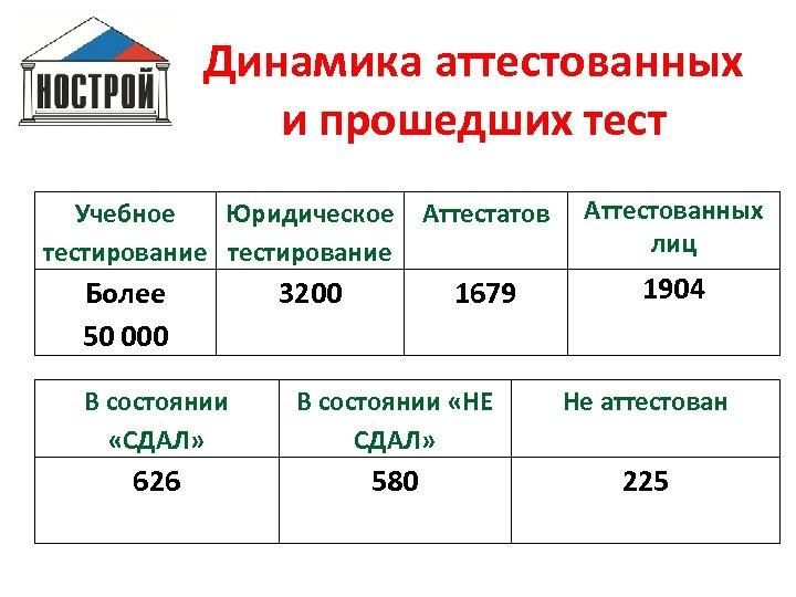 Динамика аттестованных и прошедших тест Учебное Юридическое Аттестатов тестирование Более 50 000 3200 1679