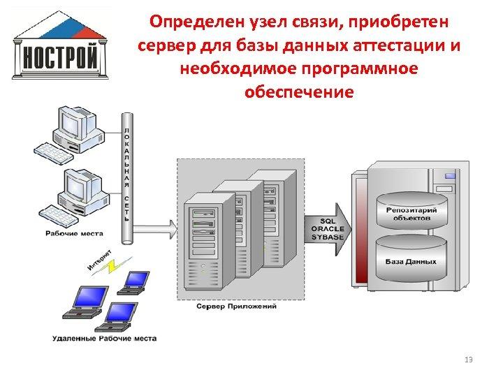 Определен узел связи, приобретен сервер для базы данных аттестации и необходимое программное обеспечение 13