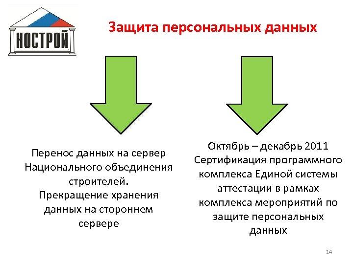 Защита персональных данных Перенос данных на сервер Национального объединения строителей. Прекращение хранения данных на