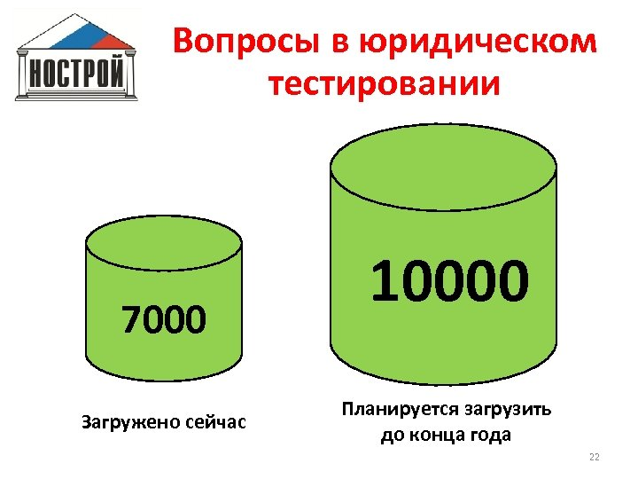 Вопросы в юридическом тестировании 7000 Загружено сейчас 10000 Планируется загрузить до конца года 22