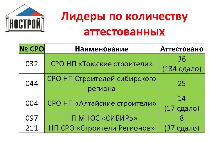 Лидеры по количеству аттестованных № СРО 032 044 004 097 211 Наименование Аттестовано 36