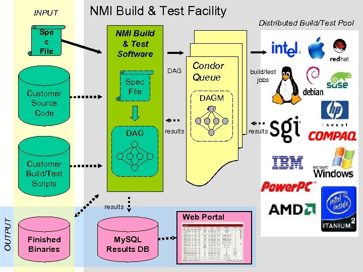 INPUT Spe c File NMI Build & Test Facility Distributed Build/Test Pool NMI Build