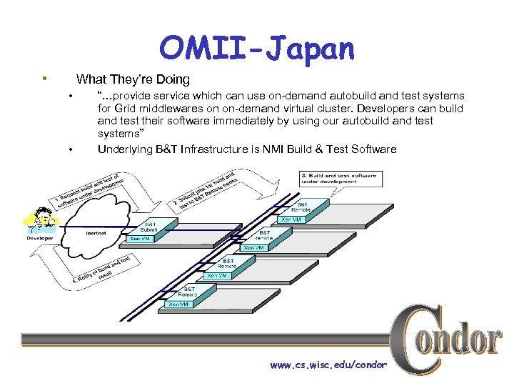 "OMII-Japan • What They're Doing • • ""…provide service which can use on-demand autobuild"