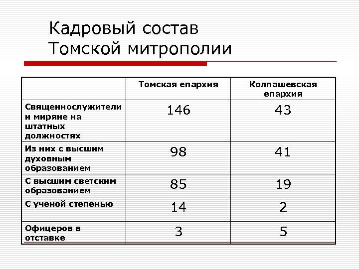 Кадровый состав Томской митрополии Томская епархия Колпашевская епархия 146 43 Из них с высшим