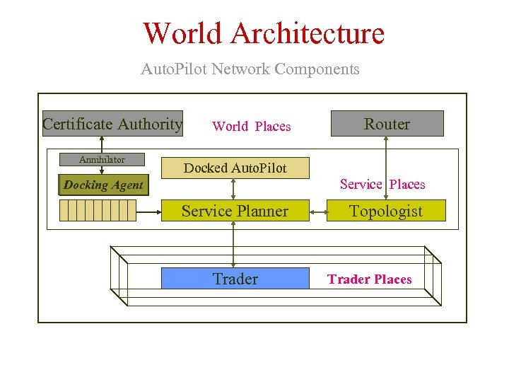 World Architecture Auto. Pilot Network Components Certificate Authority Annihilator World Places Router Docked Auto.