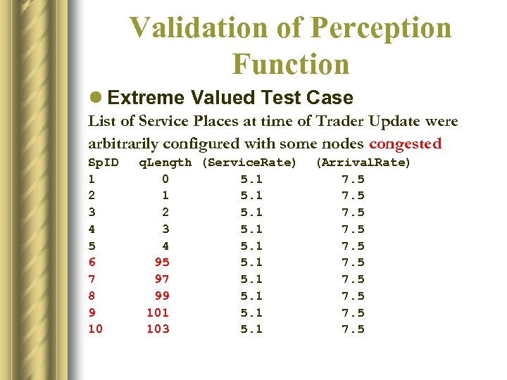 Validation of Perception Function l Extreme Valued Test Case List of Service Places at