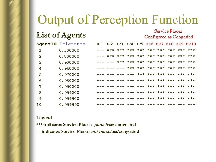 Output of Perception Function List of Agents Service Places Configured as Congested Agent. ID