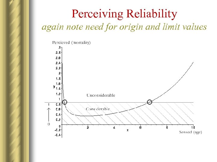 Perceiving Reliability again note need for origin and limit values
