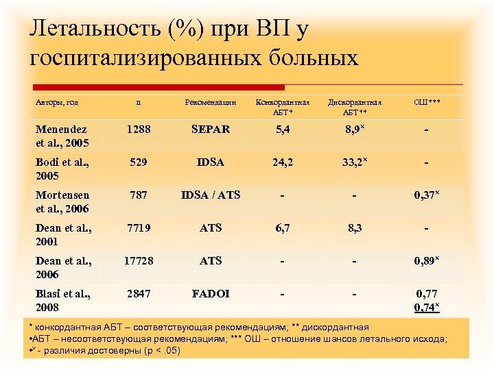 Летальность (%) при ВП у госпитализированных больных Авторы, год n Рекомендации Конкордантная АБТ* Дискордантная