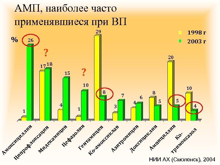 АМП, наиболее часто применявшиеся при ВП 29 % 1998 г 2003 г 26 ?