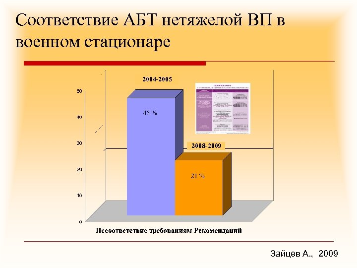 Соответствие АБТ нетяжелой ВП в военном стационаре 2004 -2005 2008 -2009 Зайцев А. ,