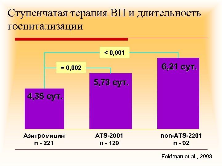 Ступенчатая терапия ВП и длительность госпитализации < 0, 001 6, 21 сут. = 0,
