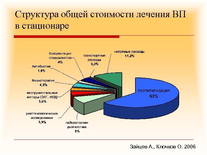 Структура общей стоимости лечения ВП в стационаре Зайцев А. , Клочков О. 2006