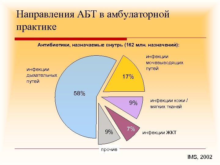 Направления АБТ в амбулаторной практике Антибиотики, назначаемые внутрь (162 млн. назначений): инфекции мочевыводящих путей