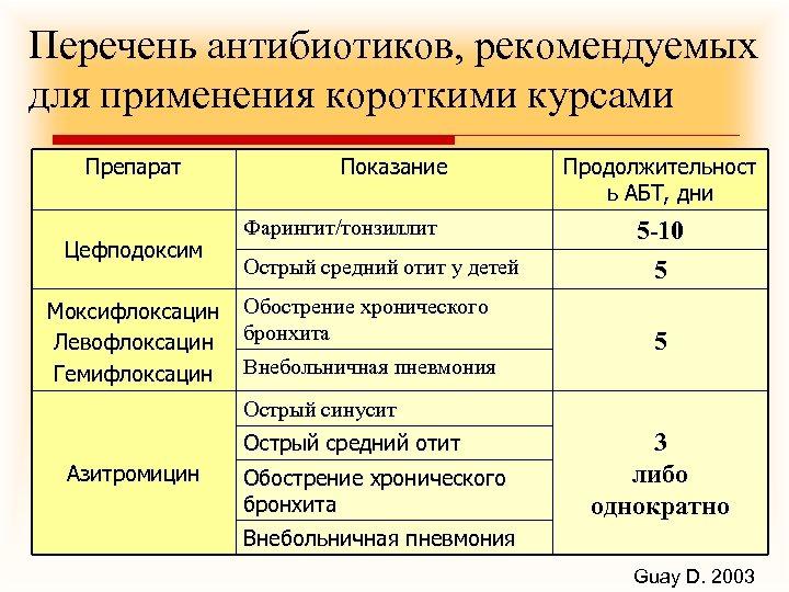 Перечень антибиотиков, рекомендуемых для применения короткими курсами Препарат Цефподоксим Моксифлоксацин Левофлоксацин Гемифлоксацин Показание Фарингит/тонзиллит