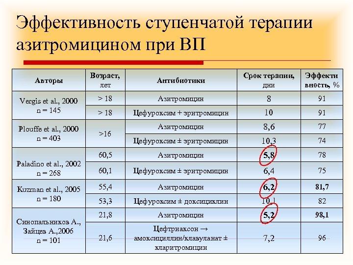 Эффективность ступенчатой терапии азитромицином при ВП Vergis et al. , 2000 n = 145
