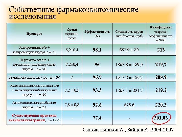 Собственные фармакоэкономические исследования Препарат Сроки терапии, сутки Эффективность (%) Стоимость курса антибиотика, руб. Коэффициент