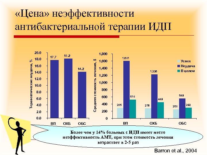 «Цена» неэффективности антибактериальной терапии ИДП 18. 0 17. 7 1, 800 18. 2