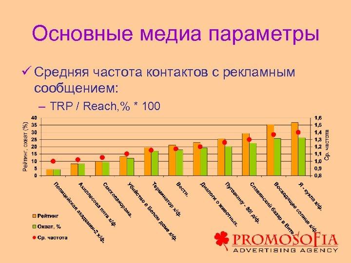 Основные медиа параметры ü Средняя частота контактов с рекламным сообщением: – TRP / Reach,