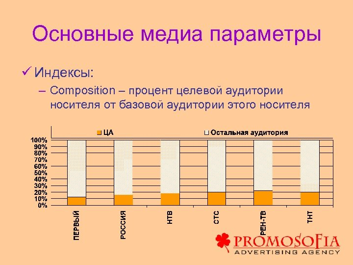 Основные медиа параметры ü Индексы: – Composition – процент целевой аудитории носителя от базовой