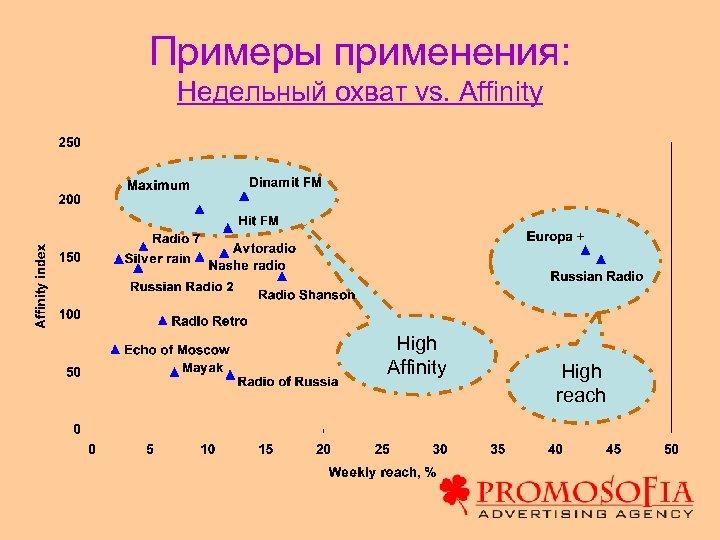 Примеры применения: Недельный охват vs. Affinity High reach